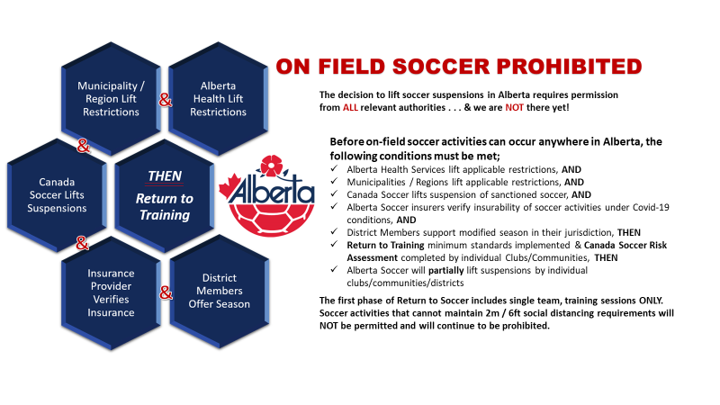 Attention All Soccer Districts, Clubs, Teams, Coaches, Players & Parents! https://t.co/vIbprz5edv