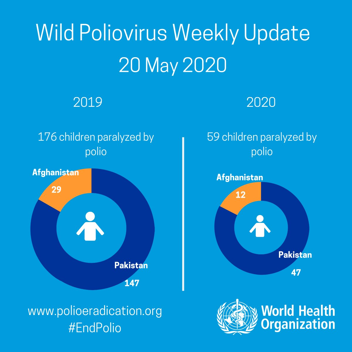 Wild poliovirus weekly case update from @WHO: No new cases. In 2020: #Afghanistan: 12, #Pakistan: 47 In 2019: #Afghanistan: 29, #Pakistan: 147 More: bit.ly/2n9YwWJ