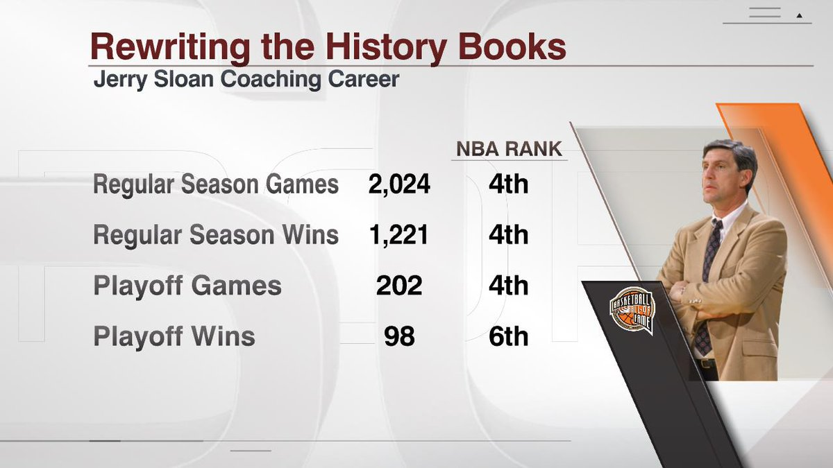 Jerry Sloan is 1 of 2 coaches in NBA history to win at least 1,000 games with one team (1,127 wins with Jazz). The other is Gregg Popovich (1,272 wins with Spurs).  Sloan's 98 career postseason wins are the most ever by a coach without an NBA championship. https://t.co/yVfIUHAzGi