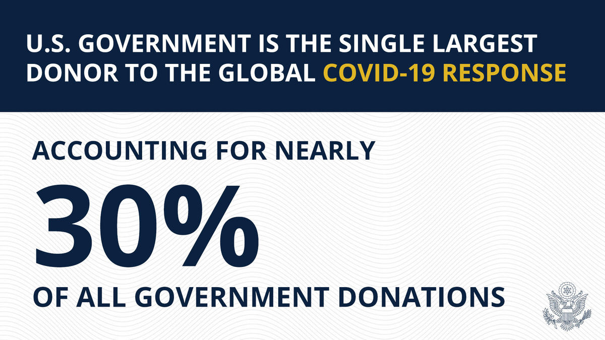 The U.S. government is the single largest donor to the global COVID-19 response, contributing 30% of all government donations. There is no country that remotely rivals what the United States has done to help combat this terrible virus.