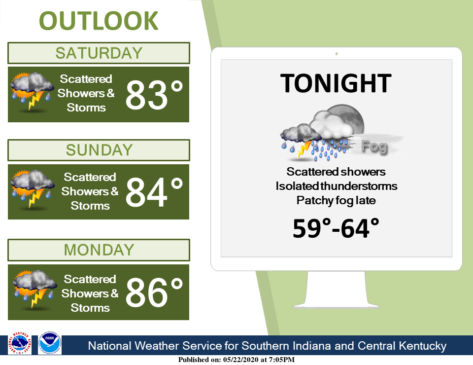 Warm and humid with scattered showers and storms for the next several days. #lmkwx #kywx #inwx https://t.co/sCs56kLHKk