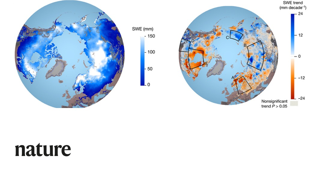 Research published in Nature dramatically reduces the uncertainties in estimates of 1980-2018 Northern Hemisphere snow mass and reveals sharply contrasting trends within and among continents. go.nature.com/2zmsTCi