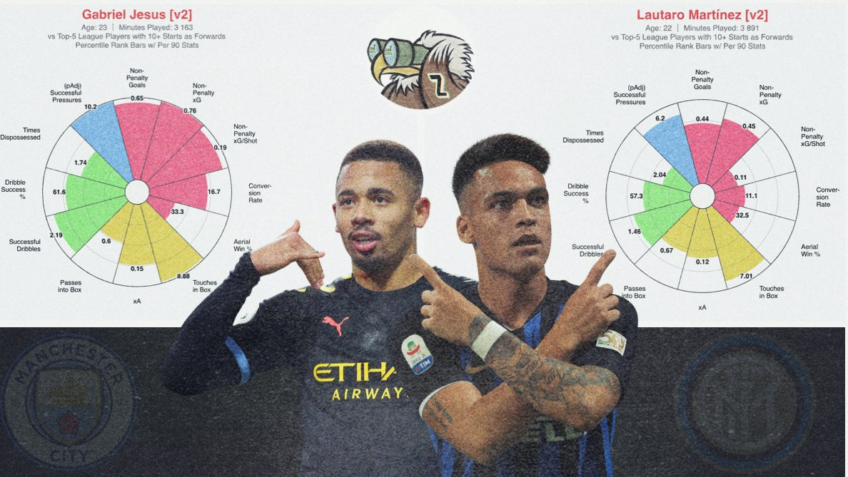 Which player do you prefer? Lautaro #Martínez or Gabriel #Jesús? Vote down belowpic.twitter.com/mfwAbuk4gP