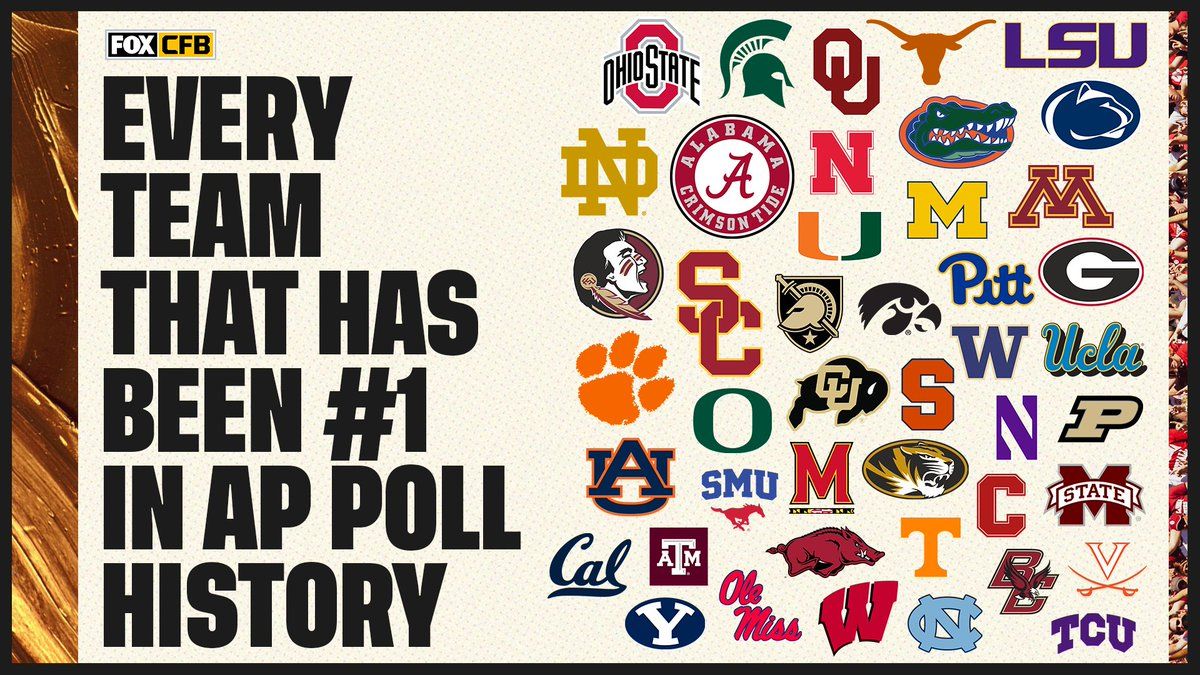 RT if your team has ever held the No. 1 spot in AP Poll History! 🙌 https://t.co/Mr7ehYhgRn