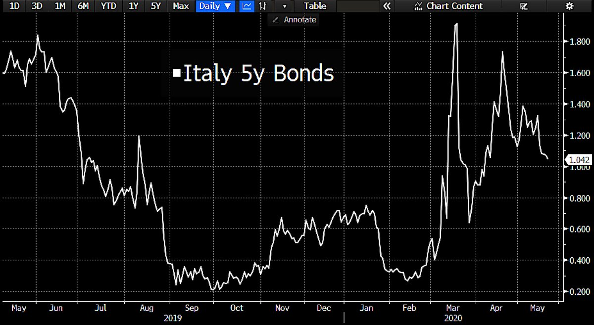 #Italy's record bond sale will cost taxpayers extra €1.5bn. Rome sold €22.3bn of 5y Covid-19 notes w/1.4% real yield, which will saddle taxpayers w/€1.6bn of interest expense over 5yrs, €1.5bn more than if Rome had borrowed using EU emergency credit. https://www.bloomberg.com/news/articles/2020-05-22/record-italian-bond-sale-will-cost-taxpayers-extra-1-6-billion?sref=61mHmpU4…pic.twitter.com/8c7SRClIkT