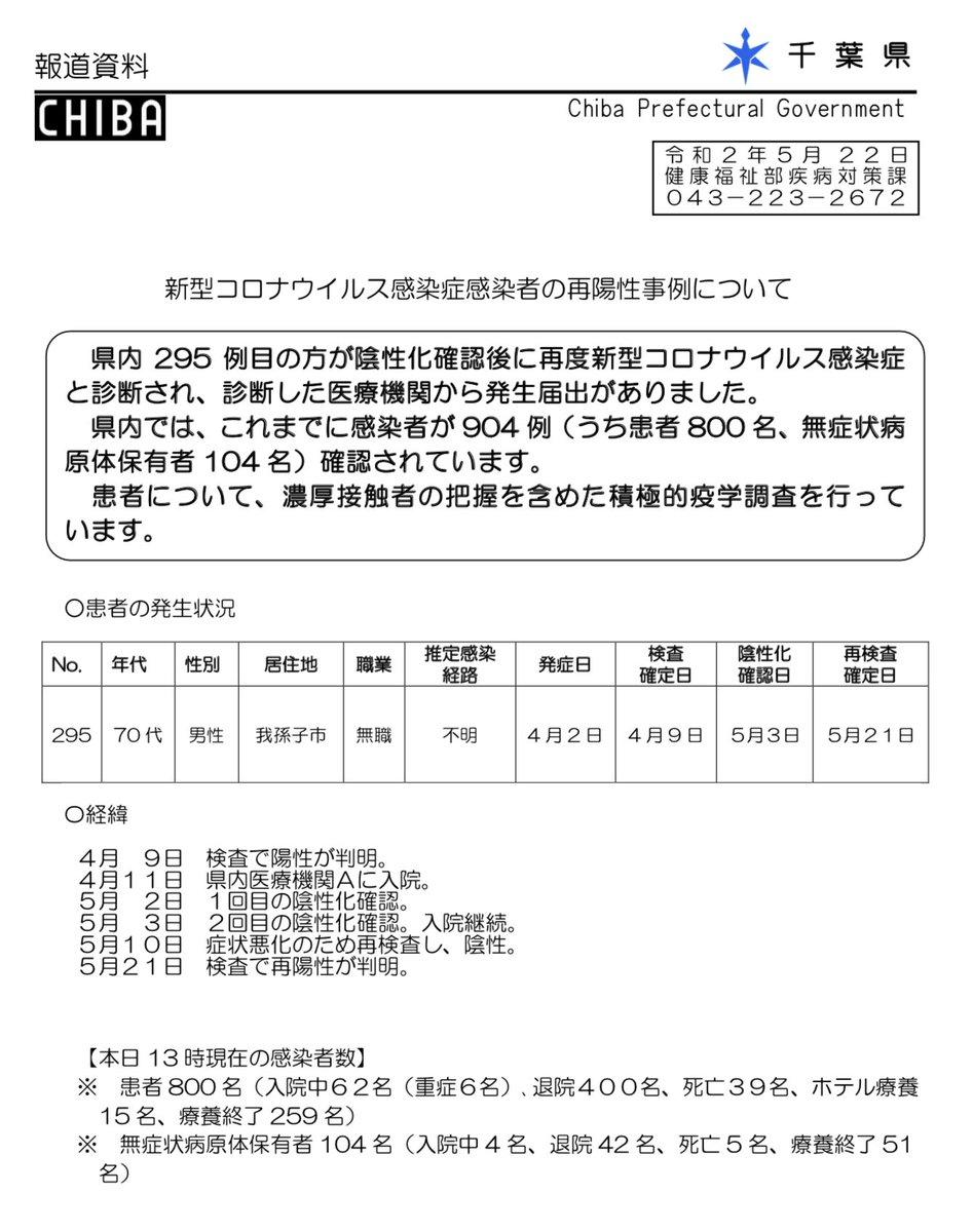 野田 市 コロナ ウイルス 感染 者 数