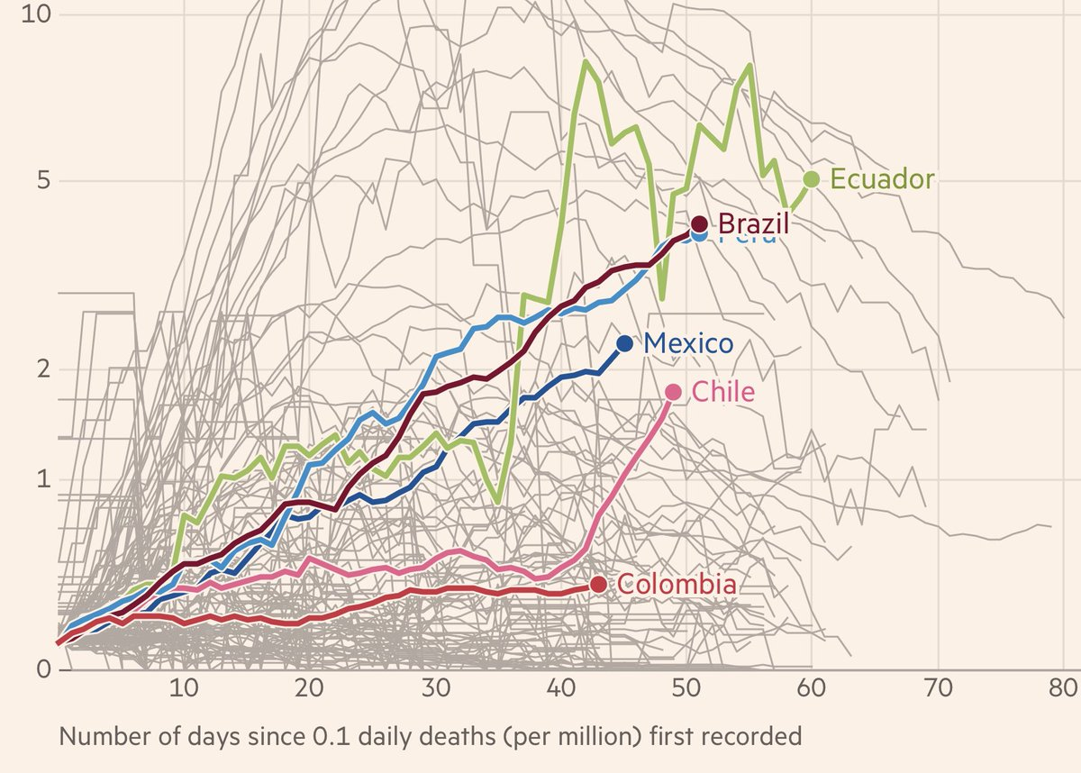 Trouble in Latin America. New daily deaths per capita in:  Brazil   Ecuador   Peru  (line behind Brazil) Mexico   Chile    Seven-day rolling average of new deaths (per million). #COVID19<br>http://pic.twitter.com/7GFNgSkScn