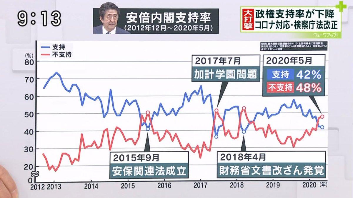 🇯🇵安倍内閣支持率「政権支持率が下降」 2020年5月 ・支持 42% ・不支持 48% 日本は… 新型コロナの死者数・感染者数が少ない もっと評価されて良いはずが、そうはなっていない コロナ対応❌ 検察庁法改正❌ 5/23 ウェークアップ!ぷらす