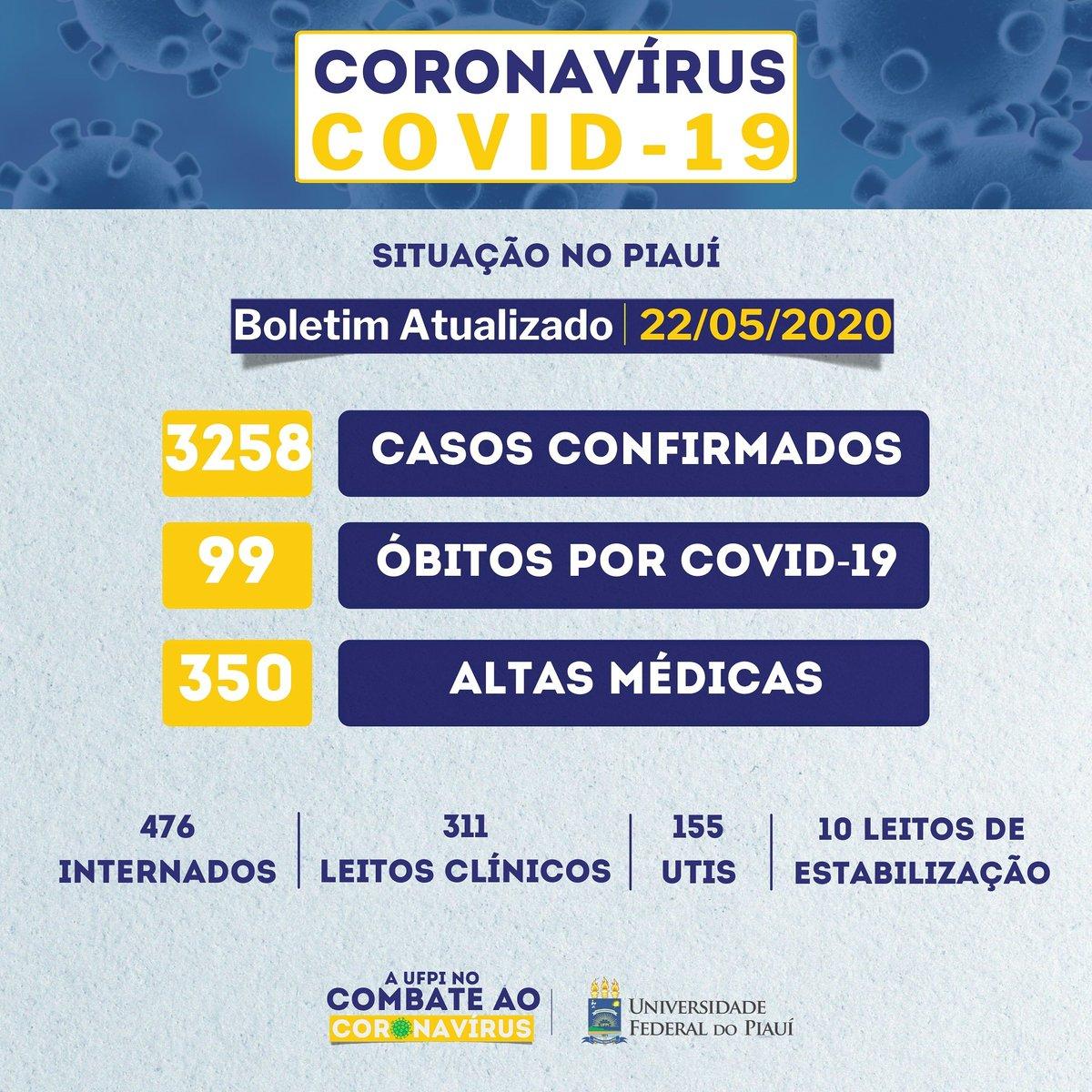 📝Boletim Atualizado da situação do Piauí  📍Hoje, sexta-feira, dia 22/05,foi registrado no Piauí 184 novos casos e 6 óbitos.  🏡Para diminuir os números de casos, fique em casa, se puder.  😷Se precisar sair, use máscara.  #ufpi #minhaufpi #quarentena