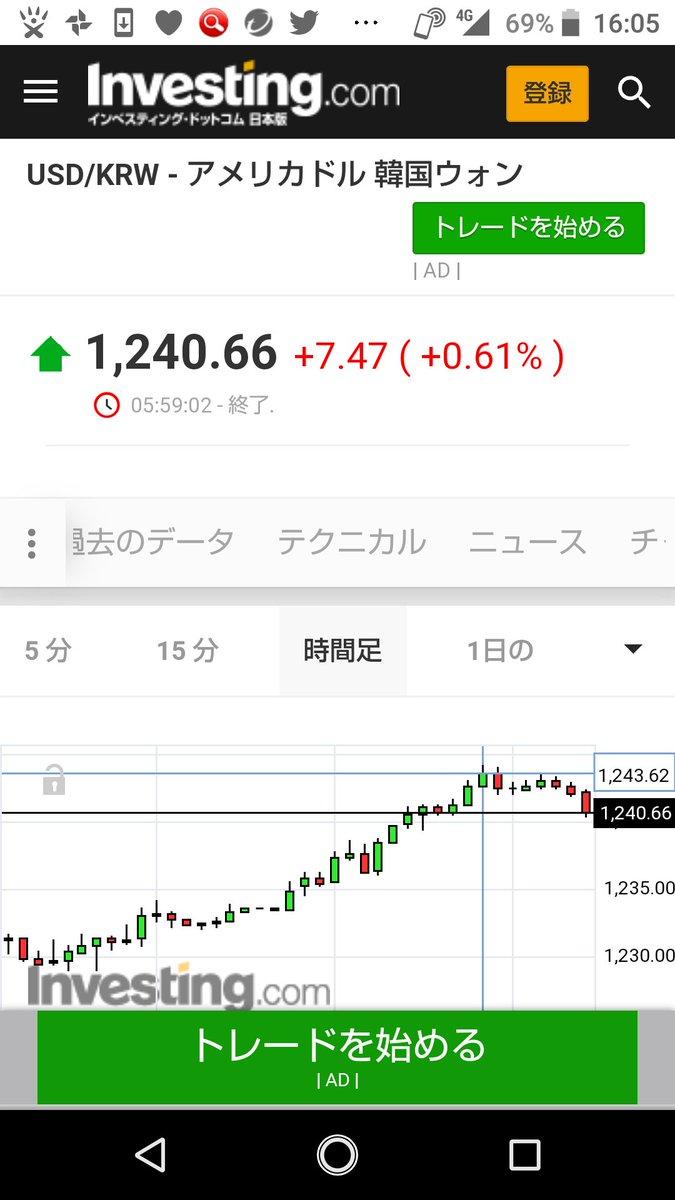1 ドル ウォン