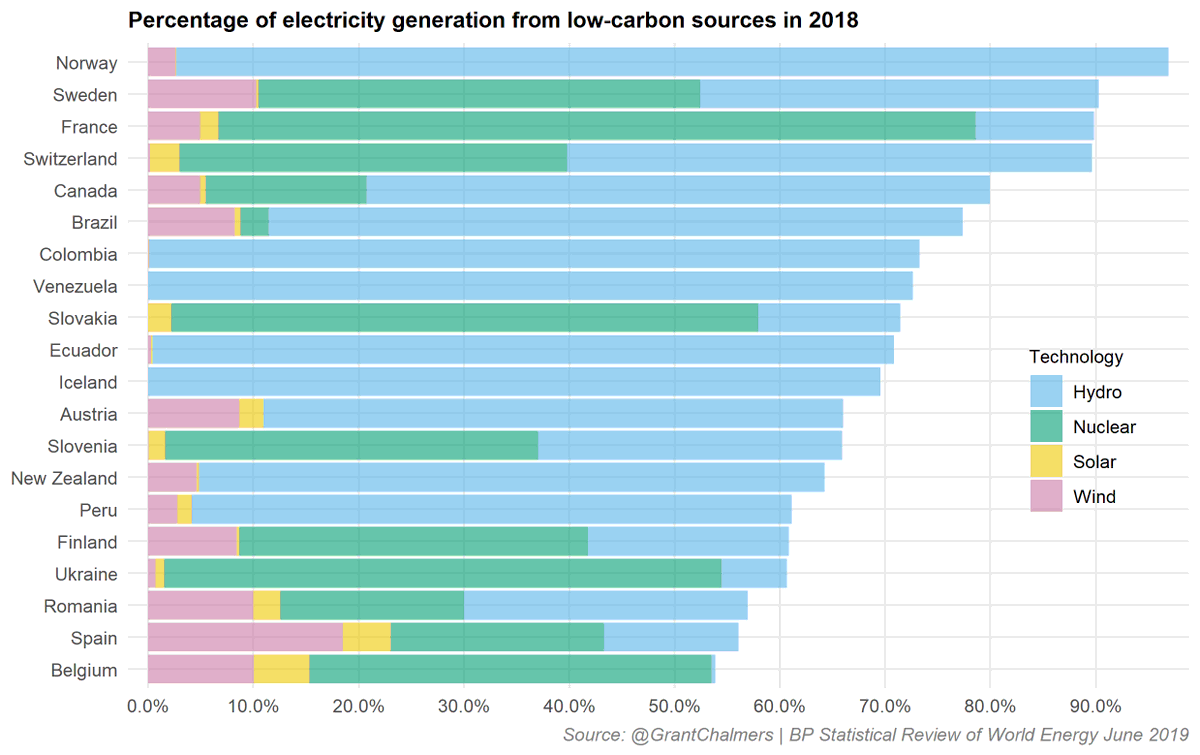 Percentage of electricity generation from low-carbon sources in 2018 (top 20 countries) #auspol #cleanenergy #wind #solar #nuclear #hydro #energy pic.twitter.com/0pBJrMVUIb