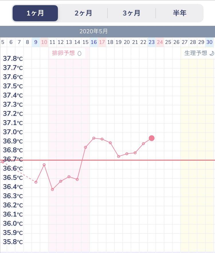 症状なし 高温期9日目