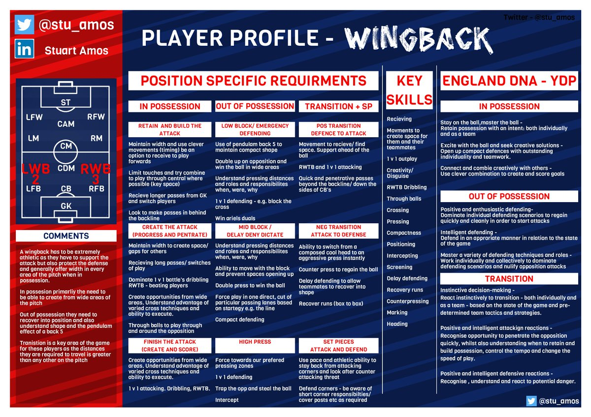 Wingback and CM!  More player profiles  PLEASE SHARE/ RT't  #playerprofiling #football #footballcoaching #coaching #playerdevelopment #soccercoaching #soccerpic.twitter.com/B70MN6TwGi