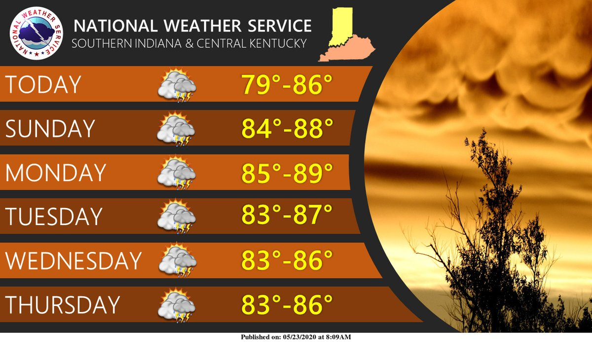 A persistent pattern will be in place resulting in warm temps, humid conditions, and daily chances of showers and storms. #kywx #inwx #lmkwx https://t.co/k8CZ1q9qDW