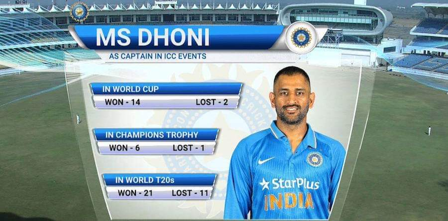 MS Dhoni's stats in ICC events as captain! Great number in 50 overs format. <br>http://pic.twitter.com/UL9rDYNrgD
