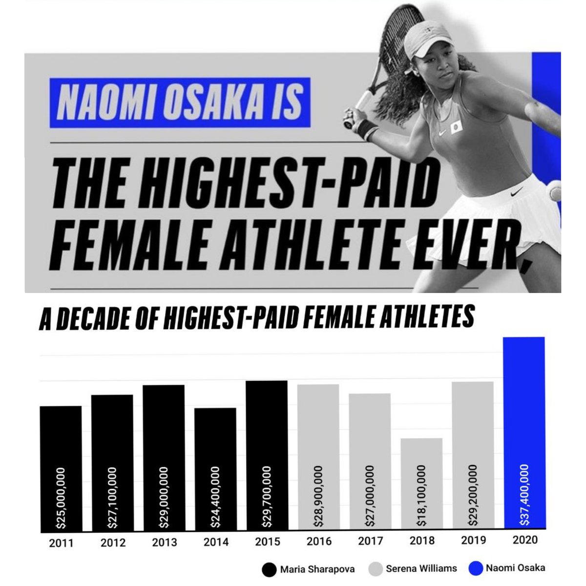 Naomi Osaka tops Serena Williams as world's highest-paid female athlete.  The Japanese star made $37.4 million in the past 12 months for an earnings record, Forbes magazine reported.  #Tennis pic.twitter.com/6jiCzWtfz9