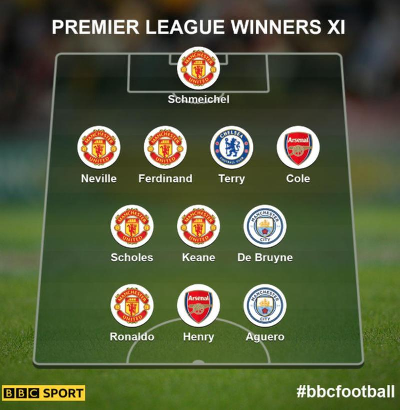 Schmeichel, Neville, Ferdinand, Scholes, Keane and Ronaldo included in BBC Sports' XI of players who have won the Premier League more than once #mulive [@BBCSport] https://t.co/X3N1usRTfB