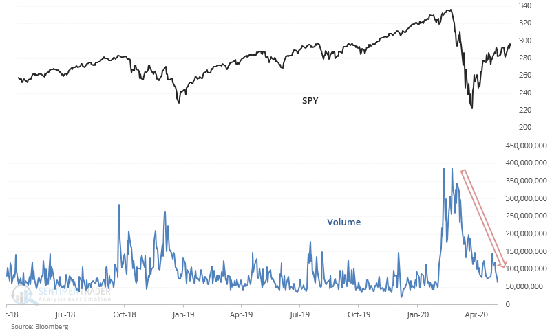 Volume spiked in March and is now falling.  SPY's volume is now -64% below its 3 month average, while the S&P is under its 200 dma  When this happened over the past 20 years, U.S. stocks ALWAYS pulled back over the next 2 months, sometimes *very sharply* https://t.co/BwGU4QOOGe