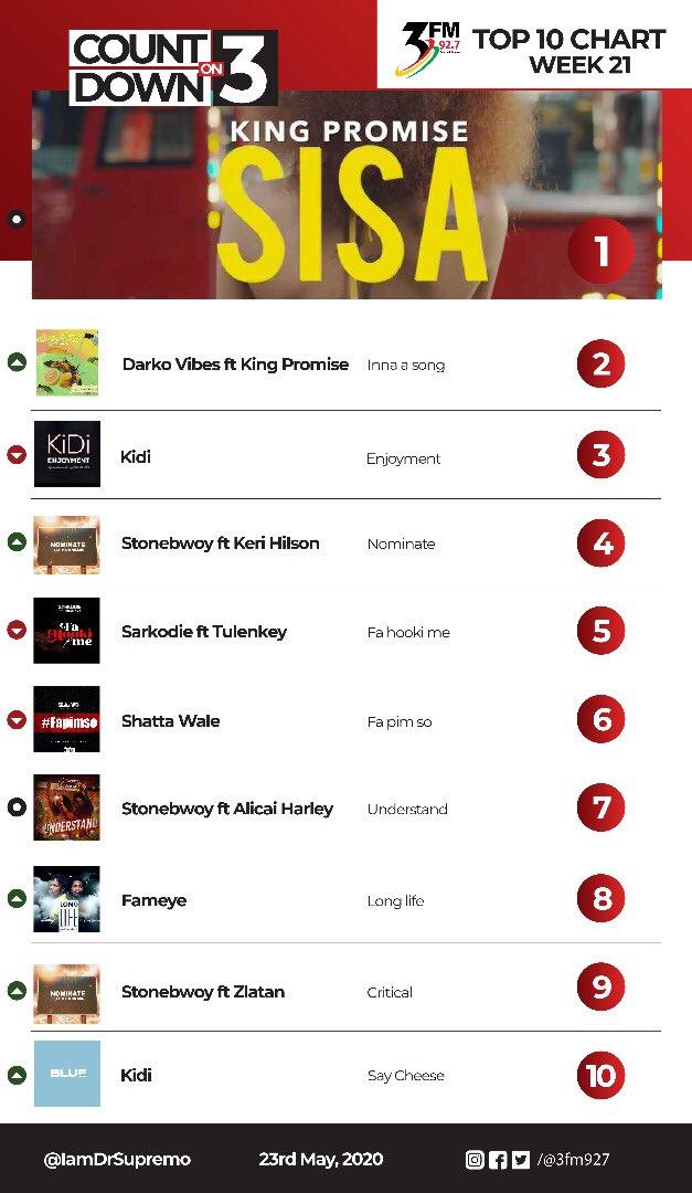 #CountdownOn3 Top 10 Chart 1.Sisa @IamKingPromise 2. Inna Song @darkovibes 3. Enjoyment @KiDiMusic 4. Nominate @stonebwoyb 5. Fa HookiMe @sarkodie 6. FaPimso @shattawalegh 7. Understand @stonebwoyb 8. Long Life @fameye_music 9. Critical @stonebwoyb 10. Say Cheese @KiDiMusic