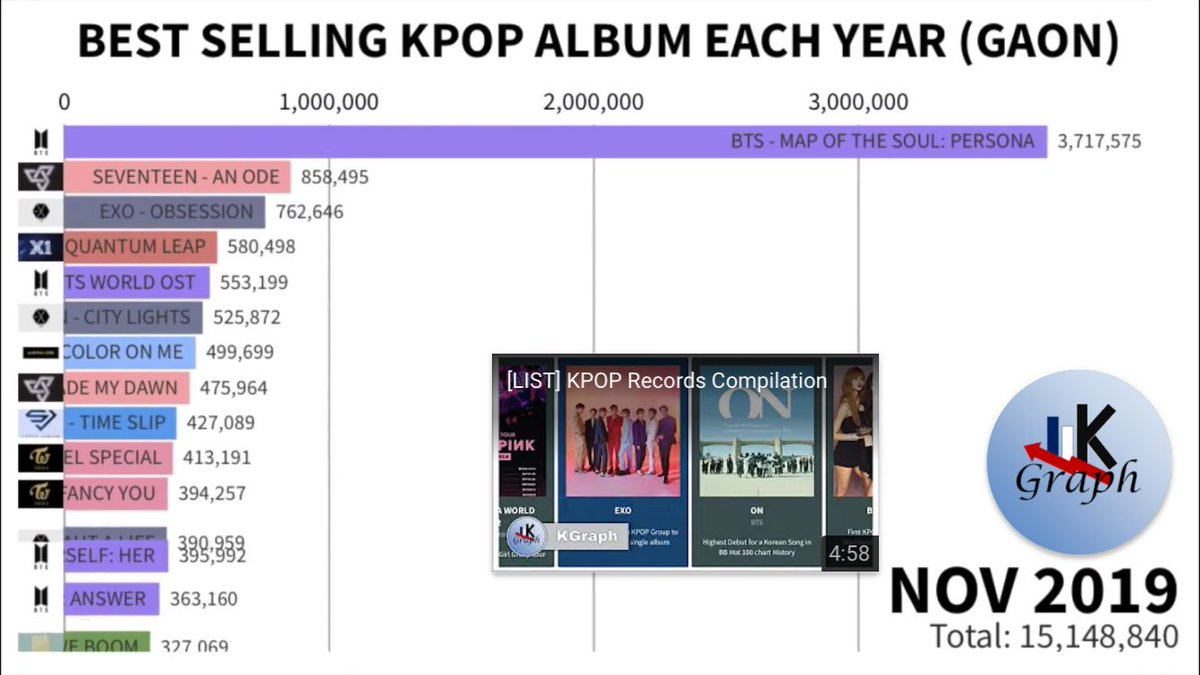 Best Selling Kpop Album From 2011-2019 and X1 is one and only rookie at the top 15. At number 4. A group who just has 3 months schedule can sale more than half of millions copies. Can we get X1 back? <br>http://pic.twitter.com/kFj3uuv5OY