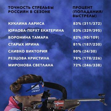 СБР опубликовала данные о точности стрельбы сборников: Стрельцов первый, Логинов — четвёртый