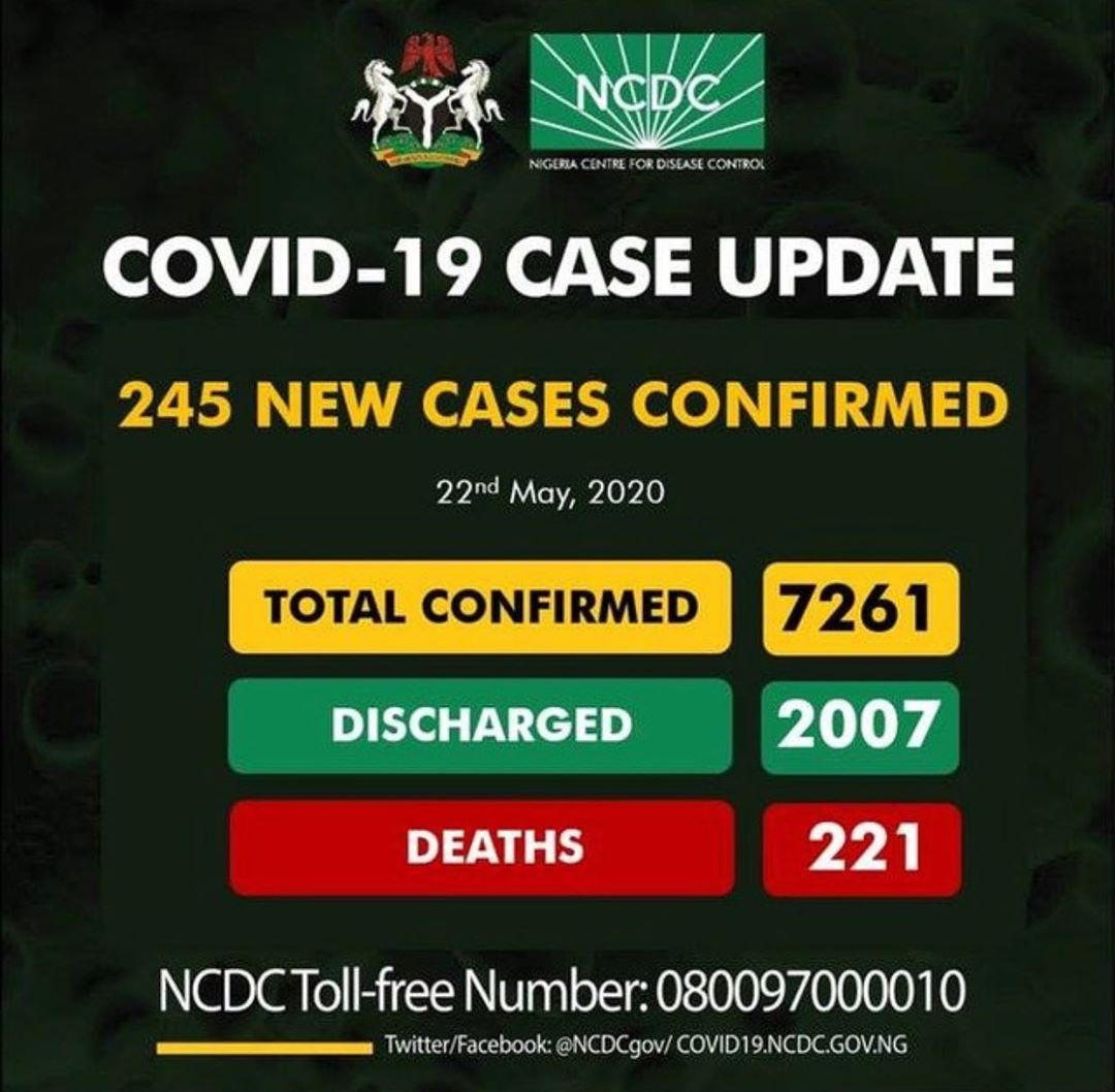 As at yesterday.  #Coronavirus #COVID19 #ThisIsNigeria #COVID19Nigeria #StayHome #TBW xo   https://toyeenbalogun.blogspot.compic.twitter.com/8Z2E64brCe