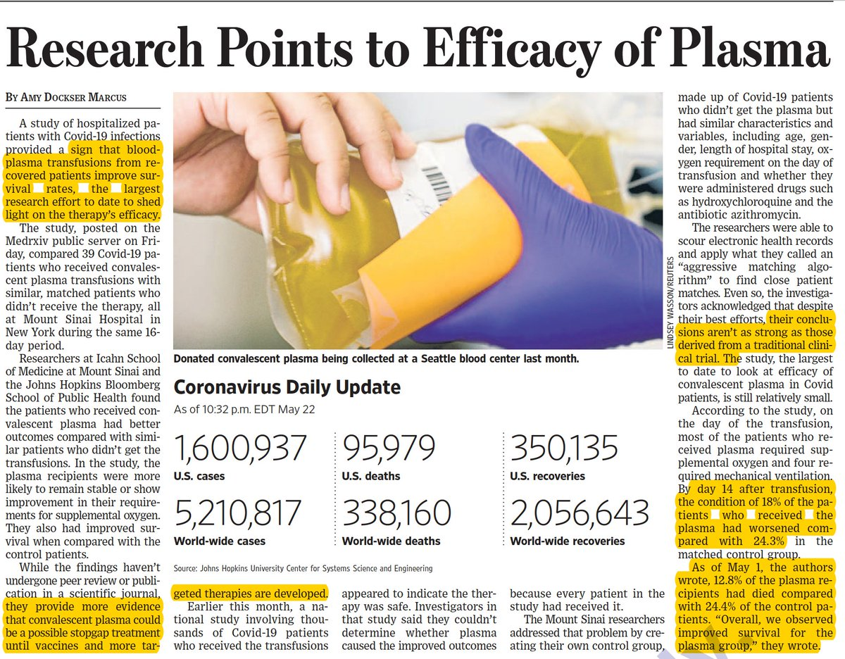 Some encouraging new data/analysis supports benefit of convalescent plasma for severe #covid19 wsj.com/articles/study… by @AmyDMarcus medrxiv.org/content/10.110…