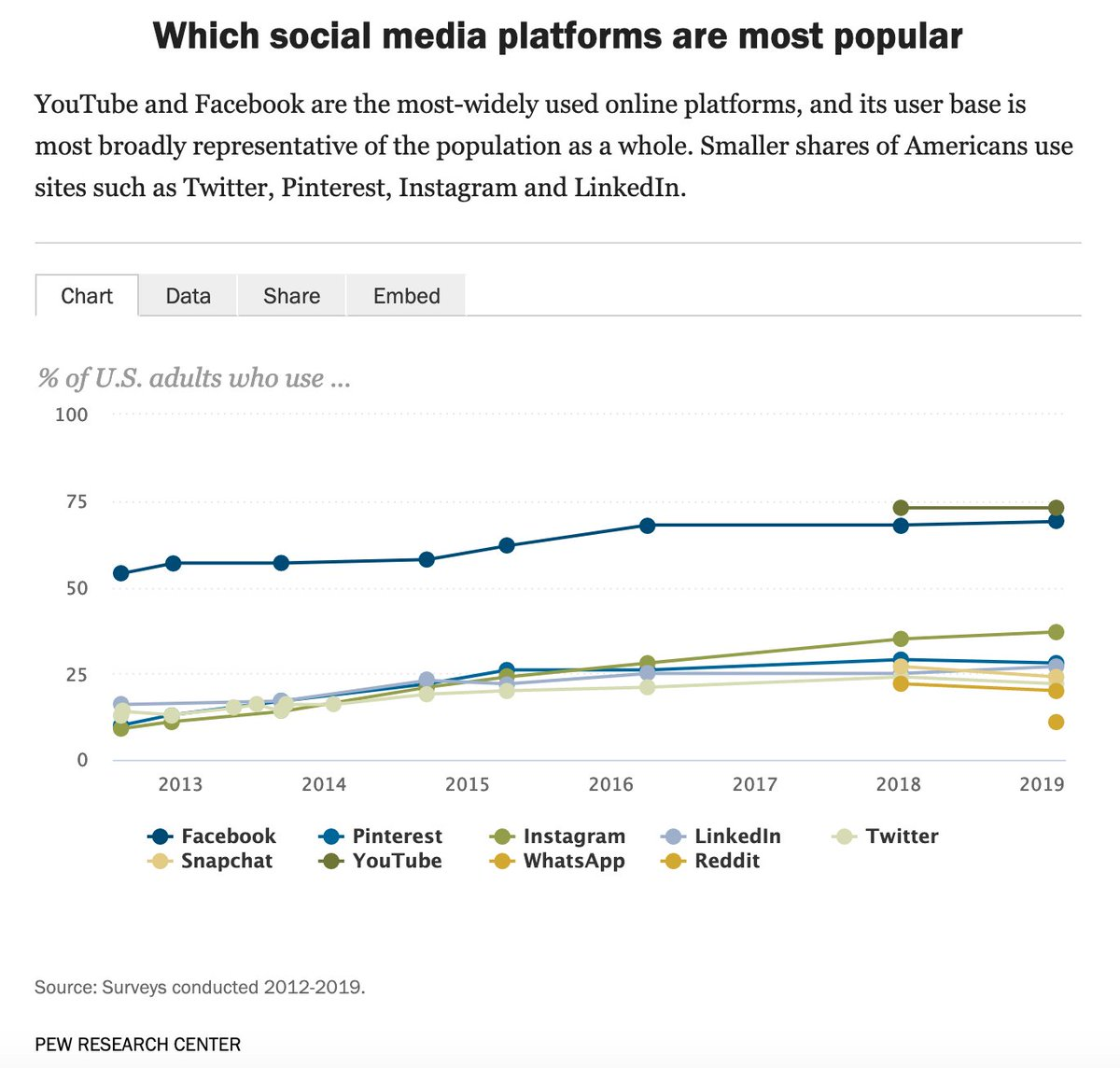 Facebook is a bigger problem, though. Close to 70% of social media users are on FB, just 22% on Twitter. When the Open Michigan protest organizers can spend $250 on FB ads to ignite that dumpster fire of a news cycle? #DeleteFacebook  https://www. pewresearch.org/internet/fact- sheet/social-media/  … <br>http://pic.twitter.com/ixwmirbrRn
