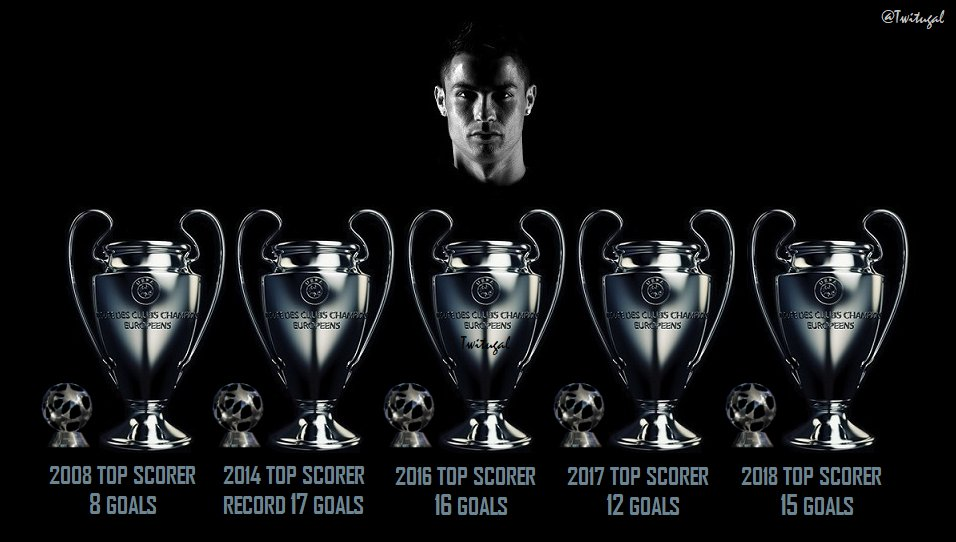 Cristiano Ronaldo in the 5 Champions League triumphs   <br>http://pic.twitter.com/bPjcJwcmDy
