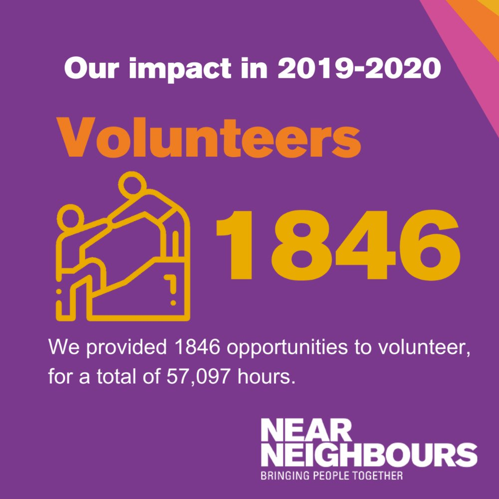 With our hubs and partners we mobilised 1846 #volunteers last year, for a total of 57,097 hours! More figures about our work here - https://t.co/llW340b5dQ https://t.co/RMneBwPTXk