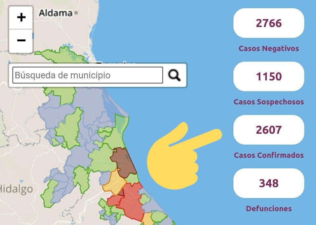 Tambien hay que tomar en cuenta cuántos se han curado, por ejemplo, cuando había 1700 confirmados, se habían curado 1075 + 222 defunciones, es decir, habían solamente cerca de 400 enfermos activos en todo el estado de Veracruz. https://t.co/dMzhm8xEuZ