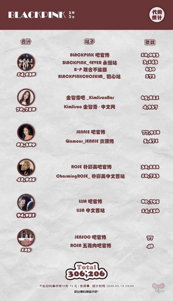 As of 05.23 23:00 BJT, Chinese BLINKs have collected enough money to purchase 306,206 copies of BLACKPINK's upcoming album (non-shipping back + shipped back to China).  @ygofficialblink   职业黑粉操盘手吧pic.twitter.com/uhQxos6nL4