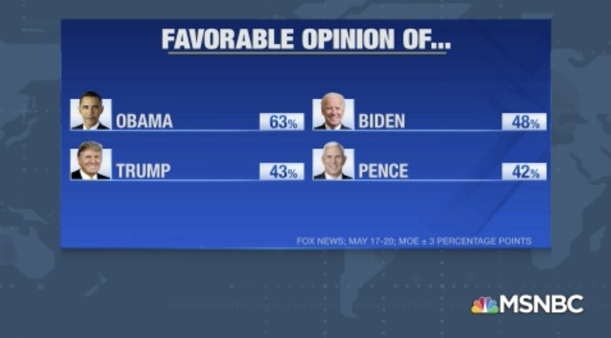 .@FoxNews Poll: Favorable Opinion Of... #Obama - 63% #Trump - 43% #AMJoy