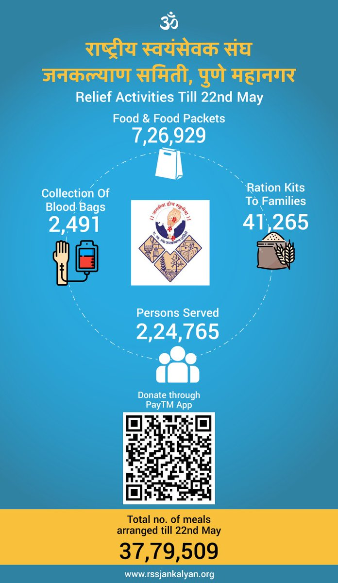 Relief activities  by RSS jankalyan samiti Pune Mahanagar till 22nd may #RSS #Pune pic.twitter.com/rdDOhiZbea