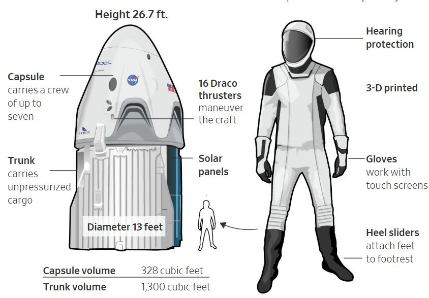 Robert Wall On Twitter Elon Musk S Spacex Readies First Astronaut Launch By Private Firm Https T Co Rotygdyjju