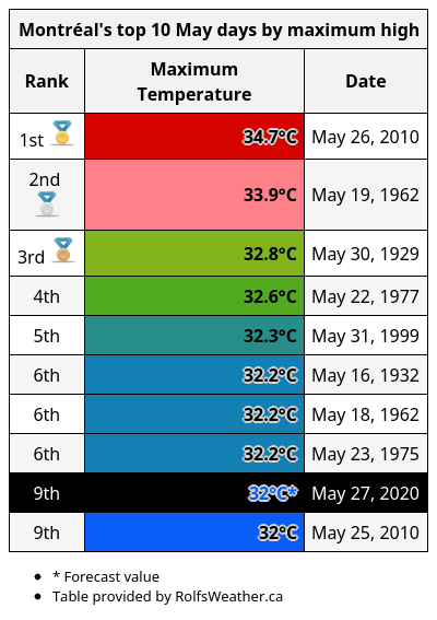 Wednesday is forecast to be the 9th warmest May day on record in #Montréal: 32°C. pic.twitter.com/Wg8f3ZFkUS