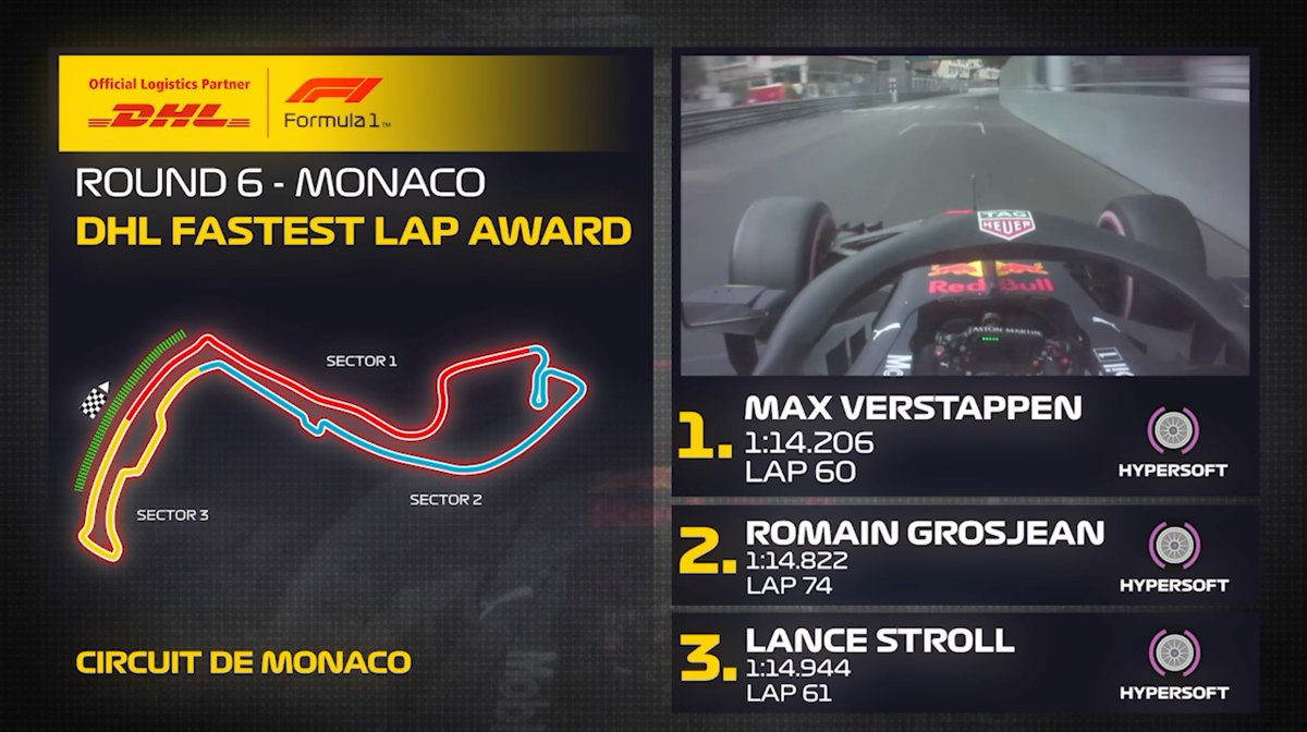 🚀👏 @Max33Verstappen collected the Fastest Lap Award on his way from P20 to P9  #F1Rewind @DHL_Motorsports https://t.co/HhcXoxhrzi