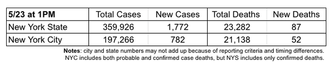 Every #COVID19 trend is moving in the right direction in #NYS & #NYC. Statewide the numbers of daily new cases, hospitalizations and deaths have all plummeted, and are heading towards zero, assuming the citizenry continues to follow social distancing. MORE pic.twitter.com/N6PxnJB6wJ