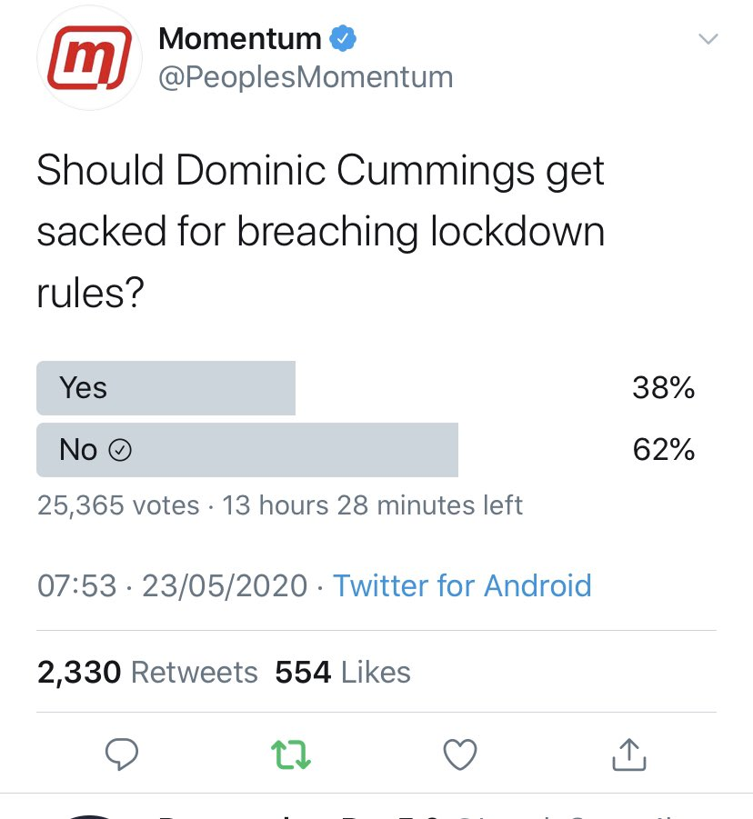 Yougov Di Twitter 68 Of Brits Including Most Tory Voters Consider Dominic Cummings To Have Broken The Lockdown Rules Https T Co Uhg37outkw Https T Co Fhqaa9apt8