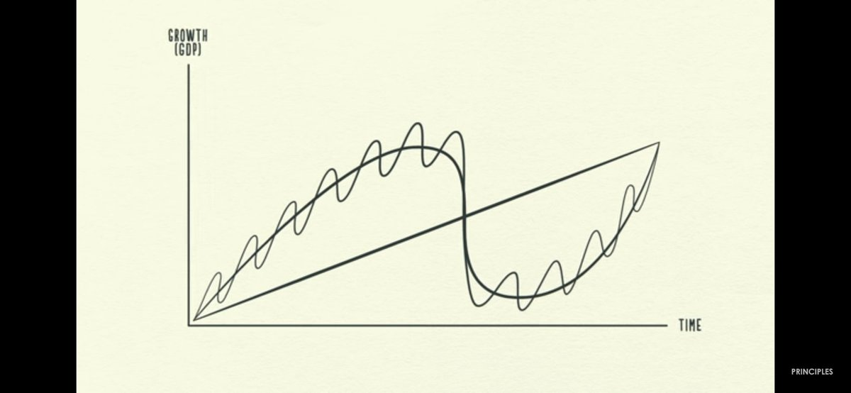 """Below chart shows most important things I've ever learnt that how economy works as a machine!  Straight line over the period denotes """"PRODUCTIVITY"""" small curve(on the longcurve)over the period denotes """"SHORTTERM DEBT CYCLE"""" long curve over the period denotes """"LONGTERM DEBT CYCLE"""" <br>http://pic.twitter.com/qcRfMCaW8S"""