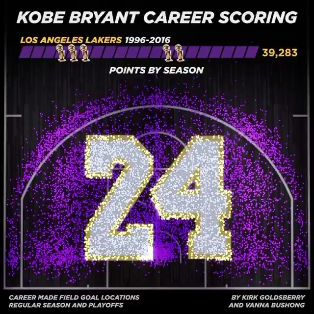 All of Kobe Bryant's career made field goals.   Amazing. (via @kirkgoldsberry) https://t.co/2FW8Q9CuxB