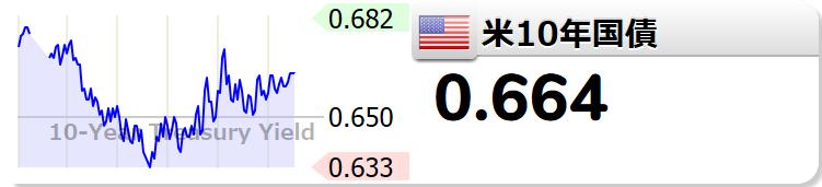米国債10年利回り リアルタイム