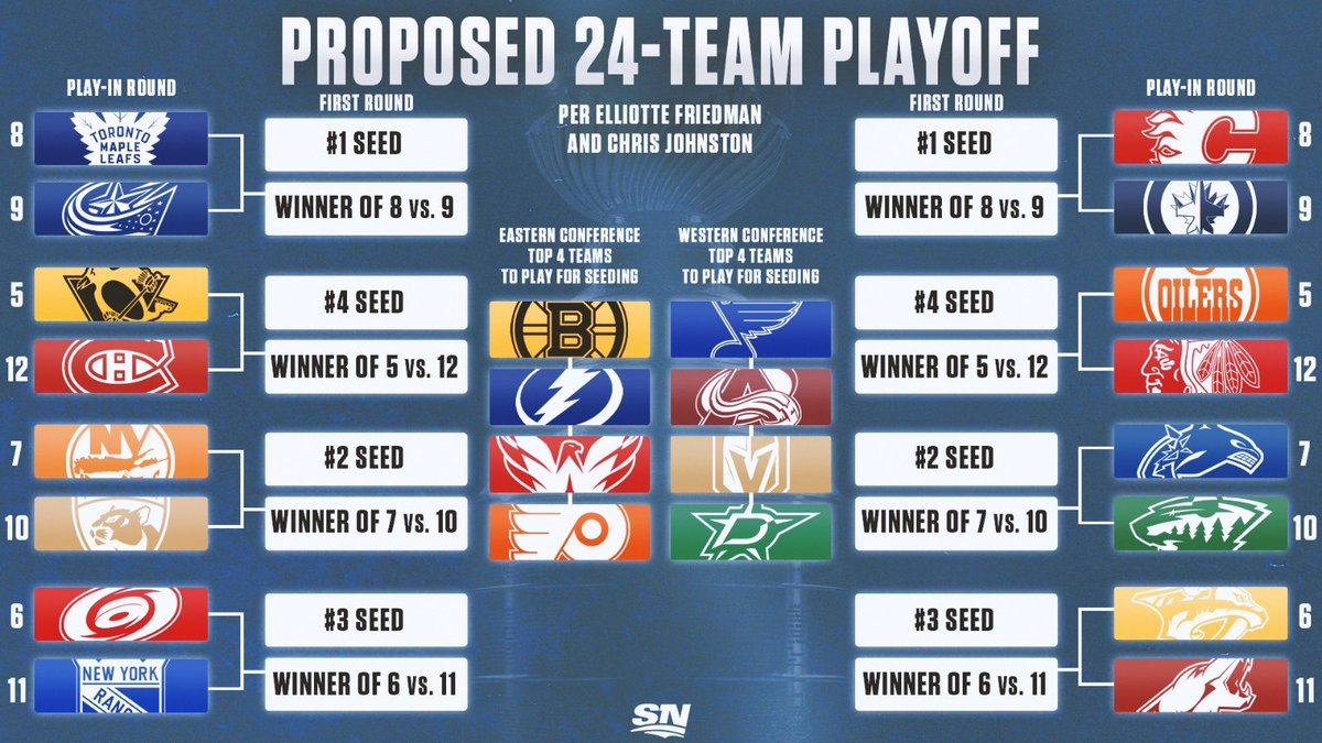 """Let's talk some hockey for once. With this 24 team playoff format, which of the """"wildcard teams"""" (seeds 9-11) have the best chance at winning the cup? Personally, I'll go with Florida here."""