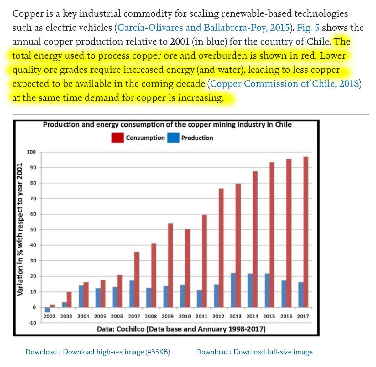 """29/60 """"The total energy used to process copper ore and overburden is shown in red. Lower quality ore grades require increased energy (and water), leading to less copper expected to be available in the coming decade at the same time demand for copper is increasing."""""""
