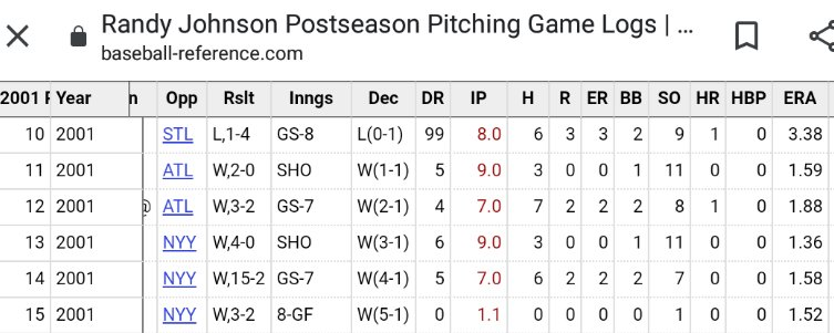 These game logs are insane. Could easily argue Schilling had the greater postseason run, which is crazy to think