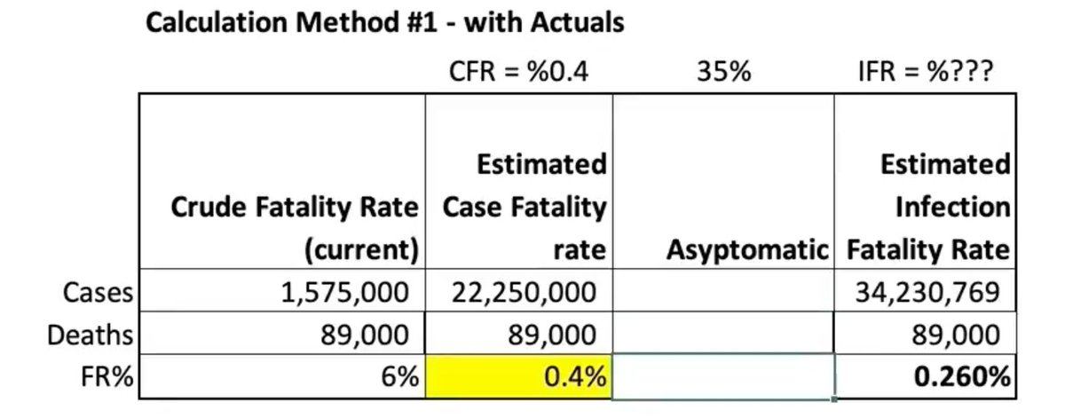 Justin Hart provided a spreadsheet gif to calculate the Infection fatality rate that CDC calculated from antibody data. Here is the final screenshot. As you can see the rate is 0.26%. This is much less than other Corona viruses. The total infected was 10.3%. https://t.co/Y9SIaWPCCW