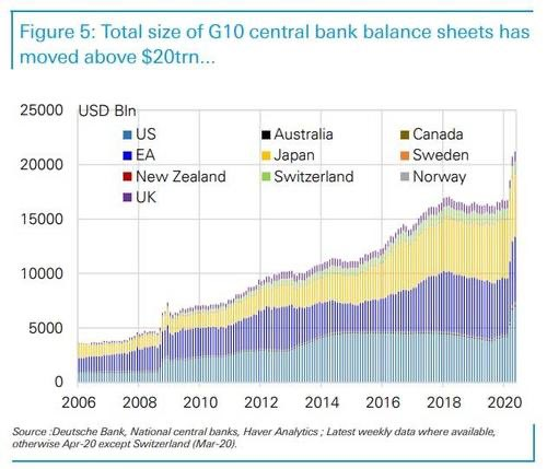 The #G10 central bank balance sheet has risen to above USD 20 trillion!