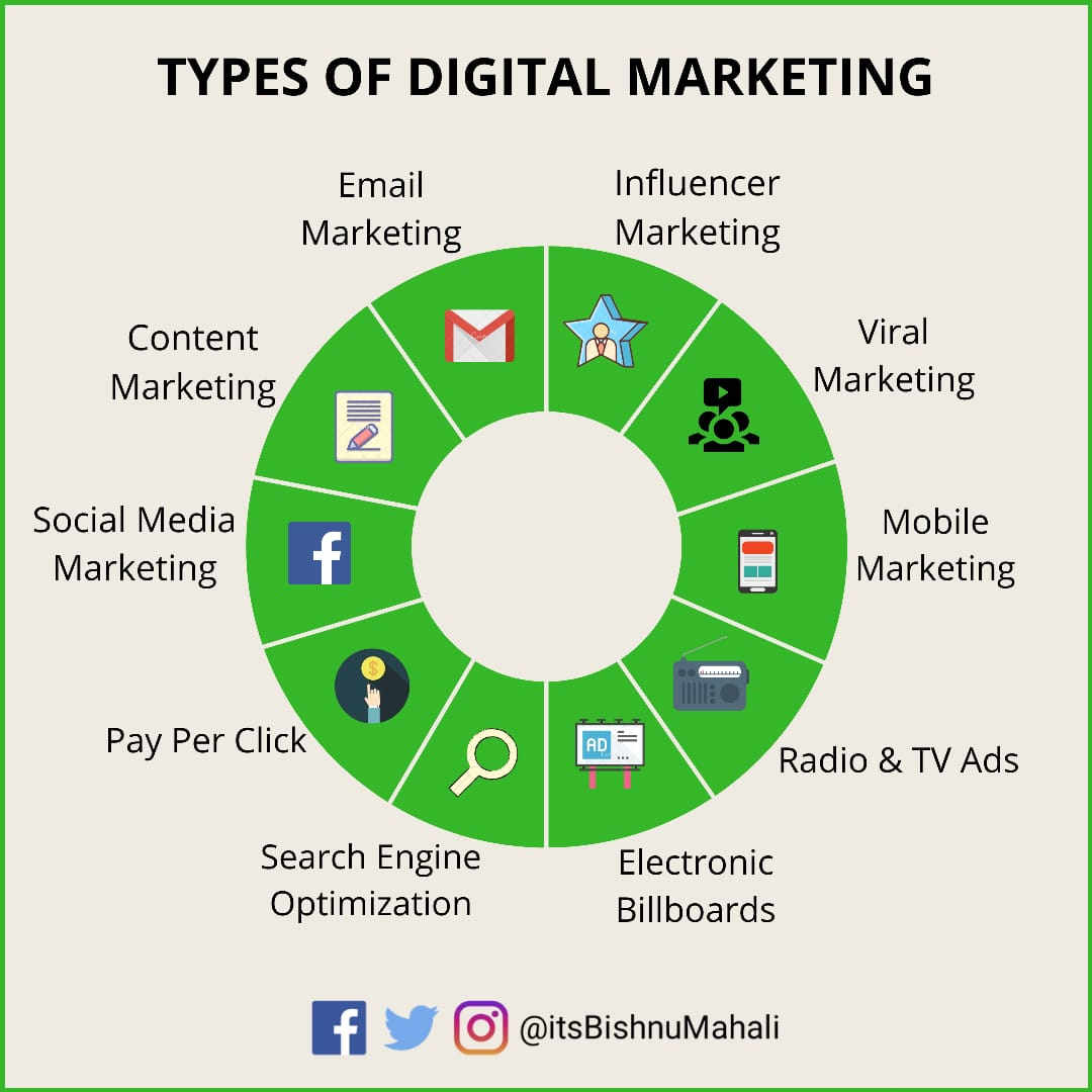 Here are various types of digital marketing you should be aware of... #digitalmarketing #marketingdigital pic.twitter.com/EvwiFSb0vo