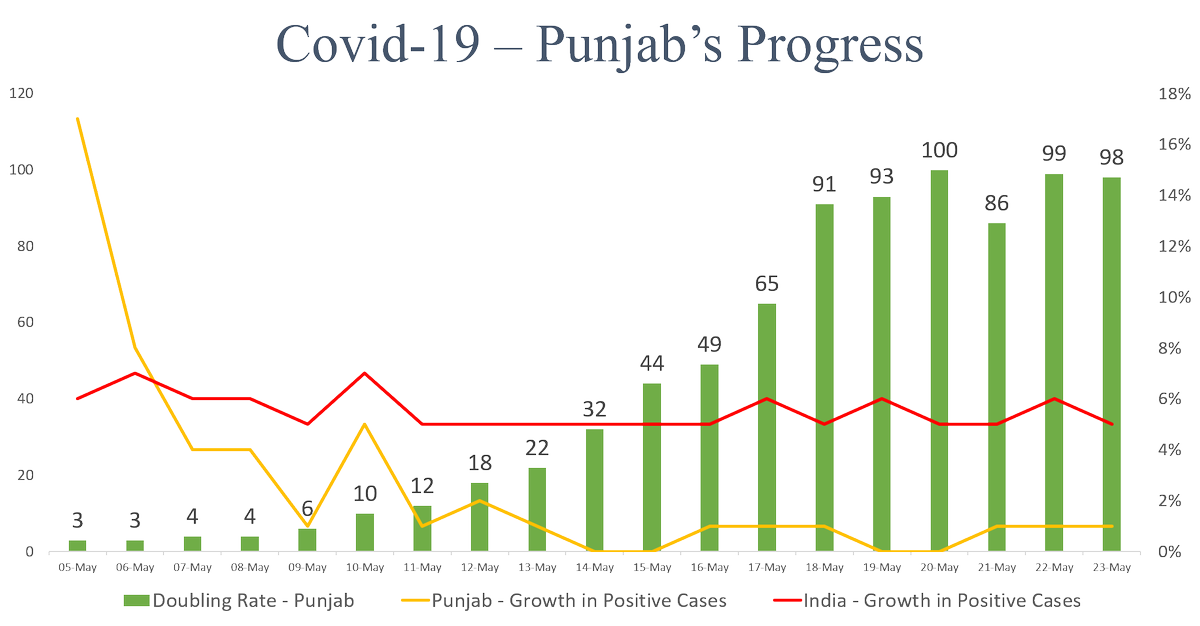 Punjab has shown tremendous improvement, thanks to efforts of all Punjabis & our #CoronaWarriors. Our doubling rate is at 98 days & we have far less cases as compared to rest of India. Our testing capacity has also been ramped up. But we cannot let our guard down. #MissionFateh https://t.co/pYyI73HU7C