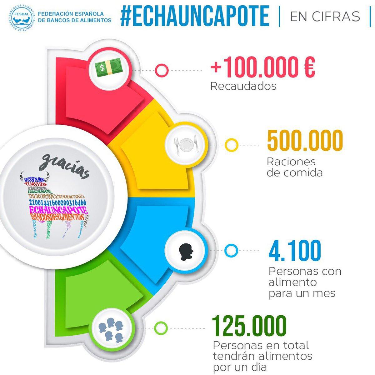 ¡Muchísimas gracias a todos los que habéis colaborado con la campaña #Echauncapote ! Medio millón de personas podrán comer gracias a vuestra solidaridad. ¡Entre todos lo conseguiremos! https://t.co/DqGZUgLJxT